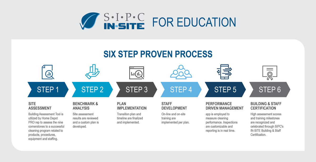 SIPC Six Step Proven Process